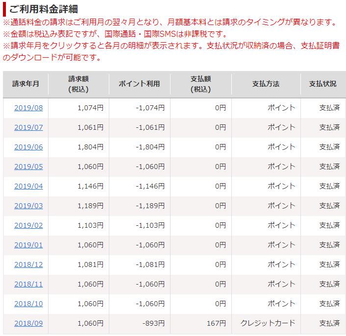 楽天モバイルご利用料金詳細(2018/09-2019/08)